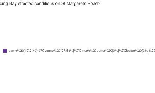 Since 31 October, how have the changes in the Loading Bay effected conditions on St Margarets Road?